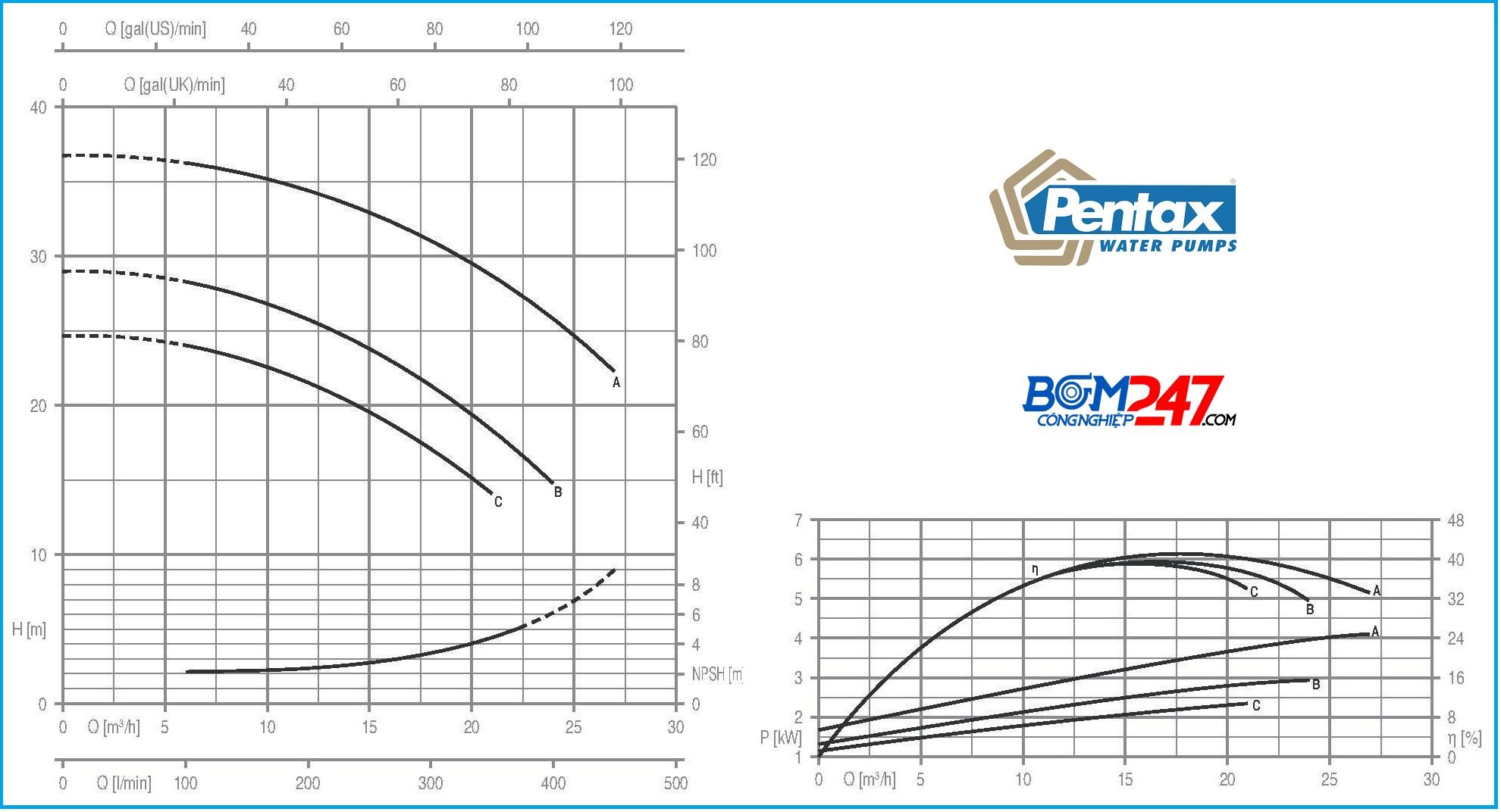 bieu-do-luu-luong-nuoc-may-bom-pentax-cm32-160