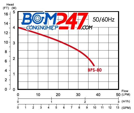 duong-dac-tinh-bom-chim-app-bps80