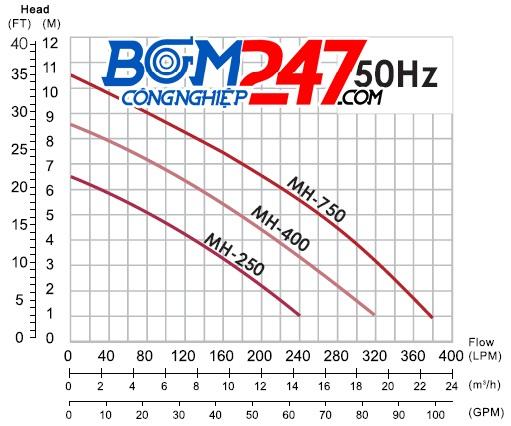 duong-dac-tinh-bom-chim-nam-ngang-app-mh-250