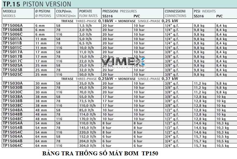 bang-thong-so-bom-dinh-luong-injecta-tp150